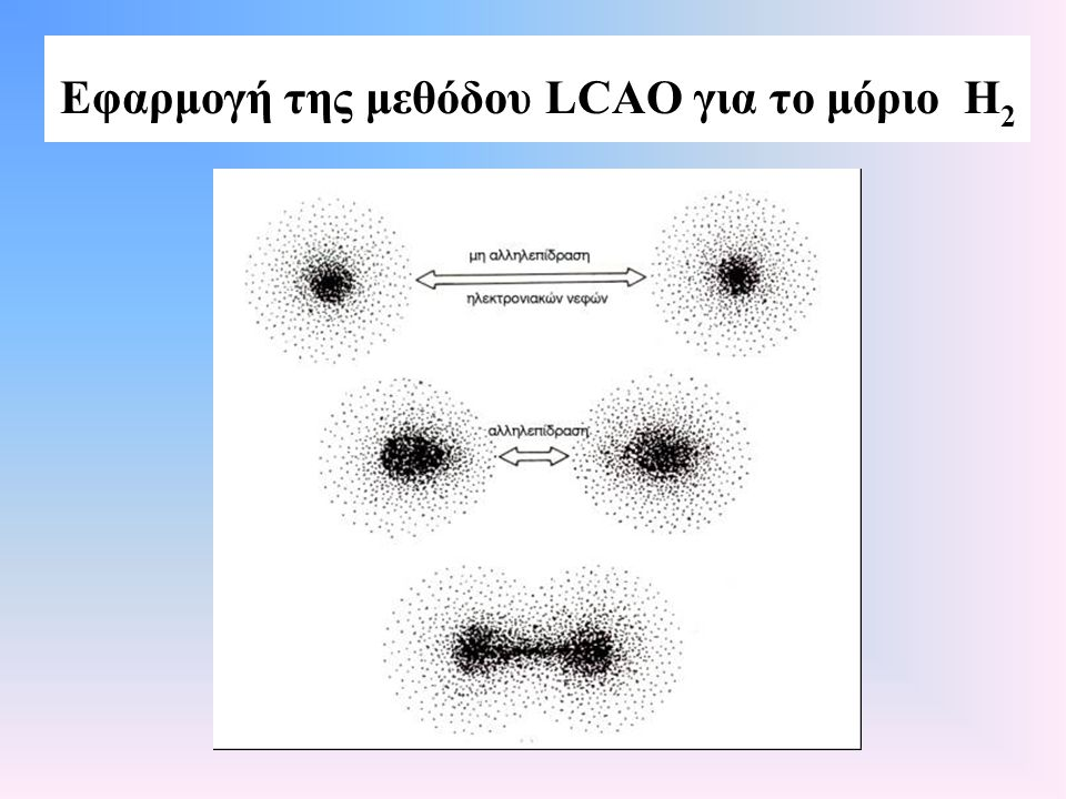 Εφαρμογή της μεθόδου LCAO για το μόριο Η2