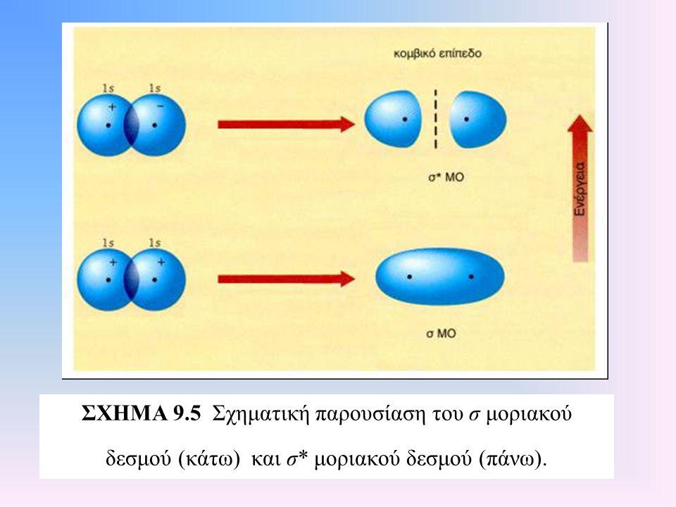 ΣΧΗΜΑ 9. 5 Σχηματική παρουσίαση του σ μοριακού δεσμού (κάτω) και σ