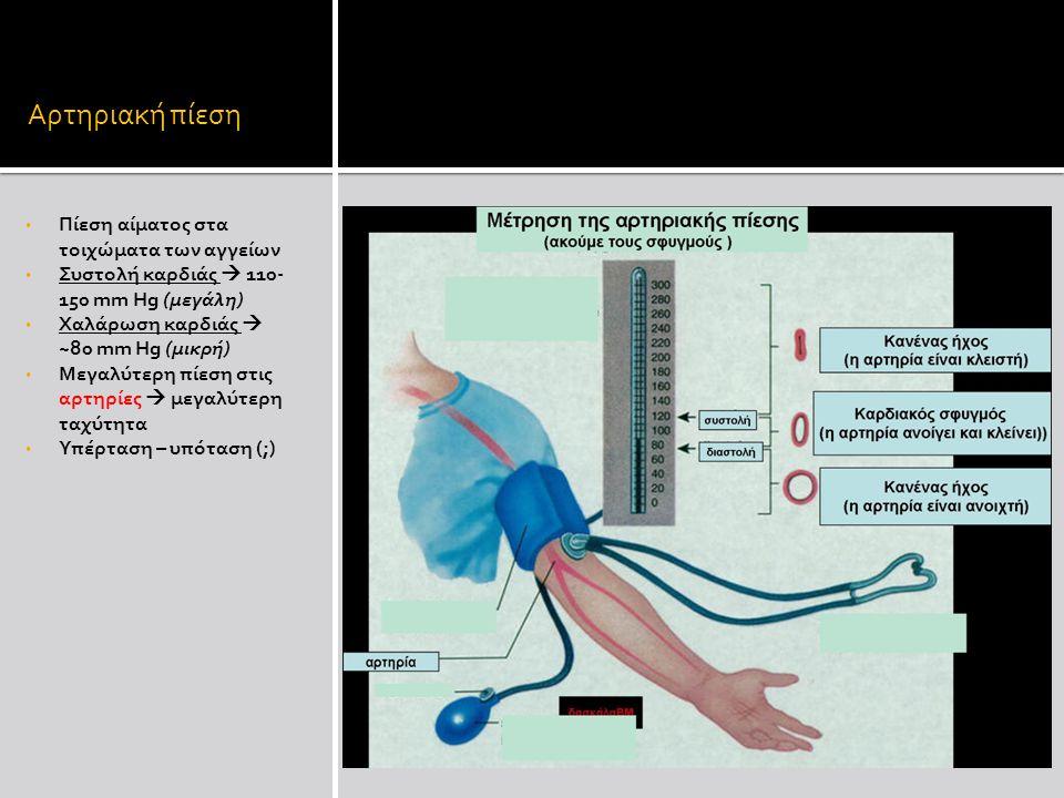 Αρτηριακή πίεση Πίεση αίματος στα τοιχώματα των αγγείων