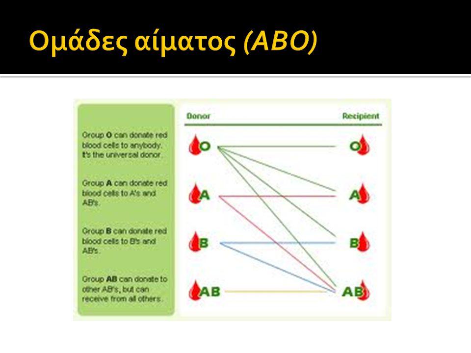 Ομάδες αίματος (ΑΒΟ)