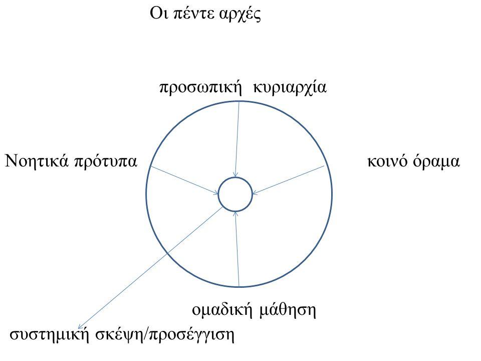 Οι πέντε αρχές προσωπική κυριαρχία. Νοητικά πρότυπα κοινό όραμα.