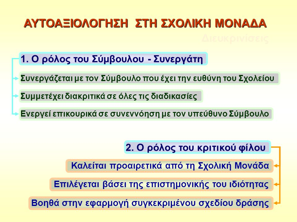 ΑΥΤΟΑΞΙΟΛΟΓΗΣΗ ΣΤΗ ΣΧΟΛΙΚΗ ΜΟΝΑΔΑ
