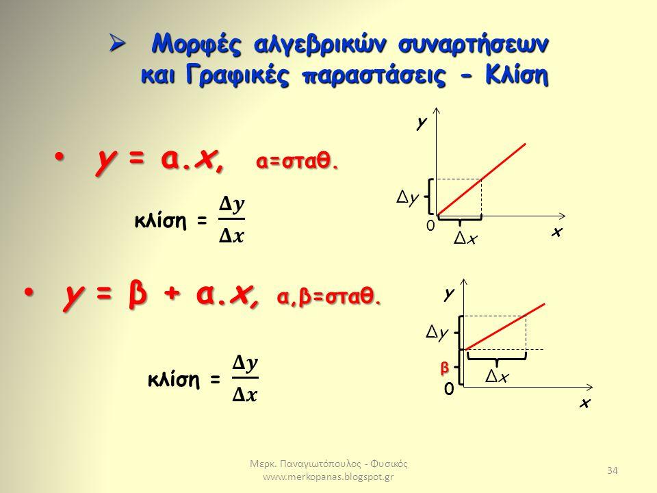 Μορφές αλγεβρικών συναρτήσεων και Γραφικές παραστάσεις - Κλίση