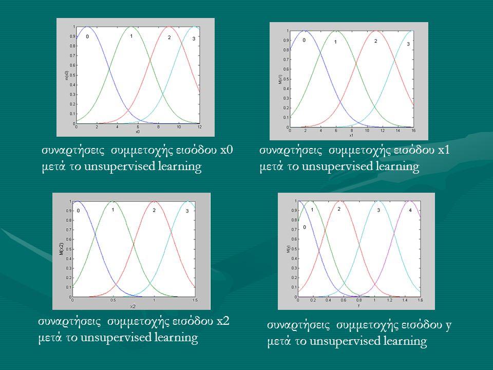 συναρτήσεις συμμετοχής εισόδου x0 μετά το unsupervised learning