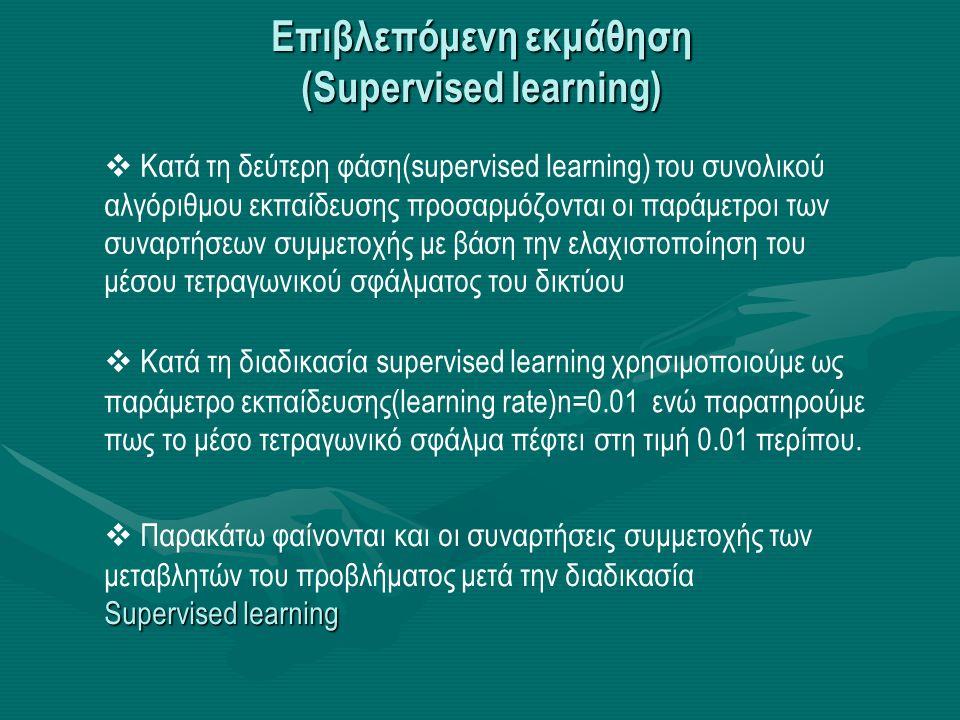 Επιβλεπόμενη εκμάθηση (Supervised learning)
