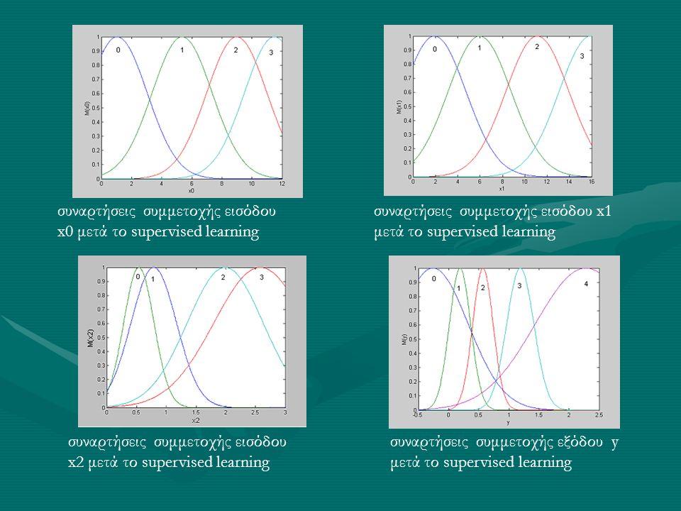 συναρτήσεις συμμετοχής εισόδου x0 μετά το supervised learning