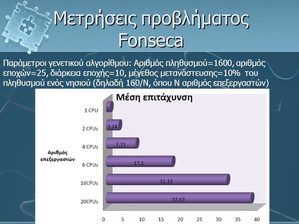 Μετρήσεις προβλήματος Fonseca