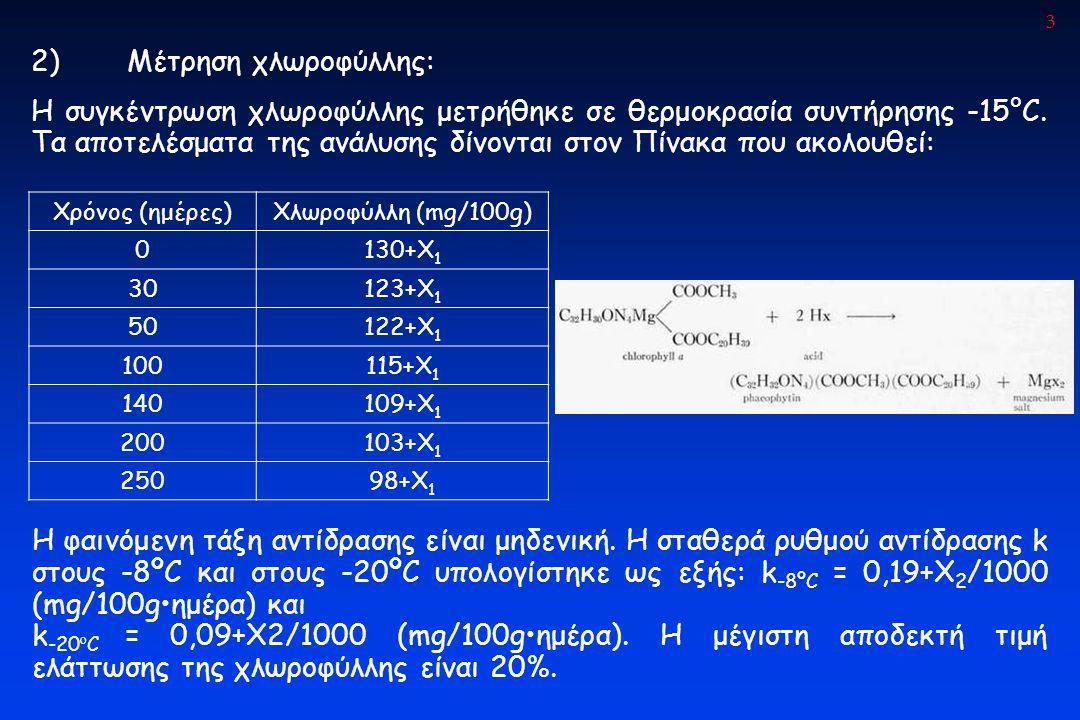 2) Μέτρηση χλωροφύλλης: