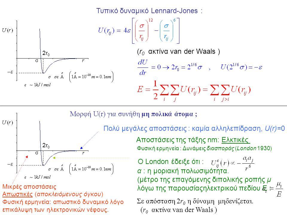 Τυπικό δυναμικό Lennard-Jones :