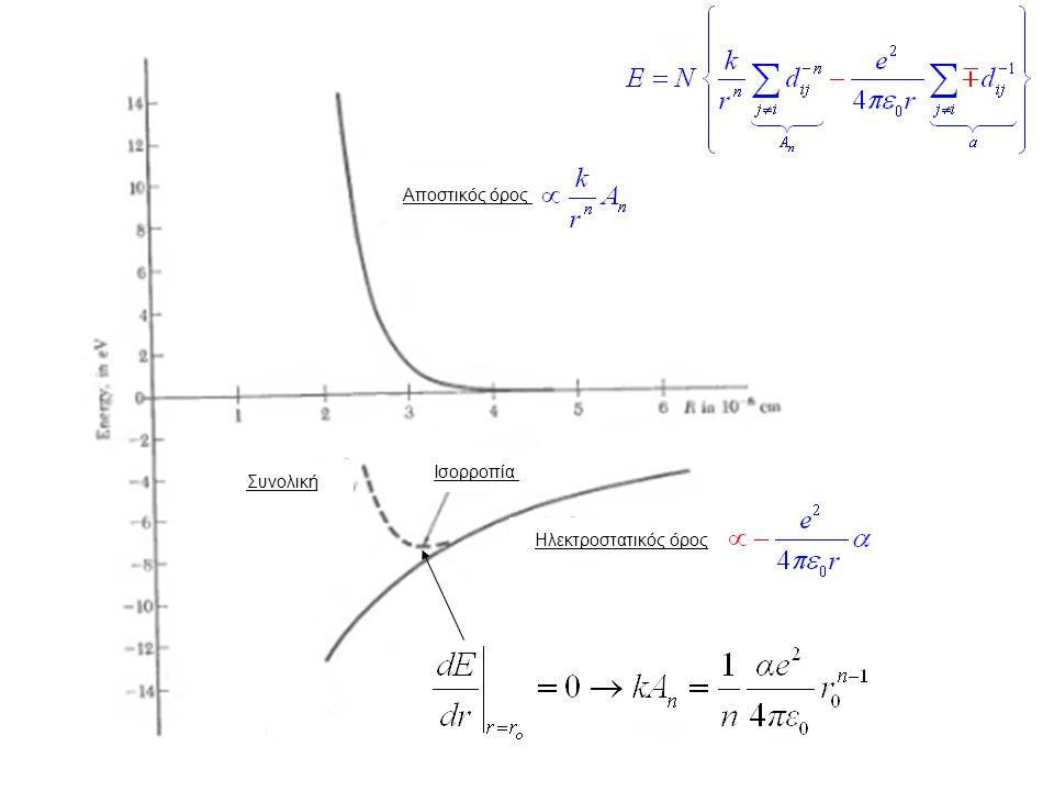 Αποστικός όρος Ισορροπία Συνολική Ηλεκτροστατικός όρος