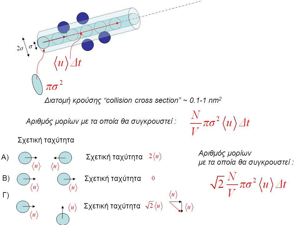 Διατομή κρούσης collision cross section ~ 0.1-1 nm2