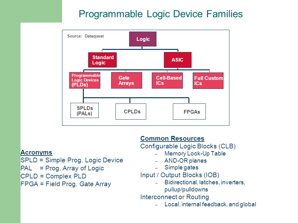 Programmable Logic Device Families