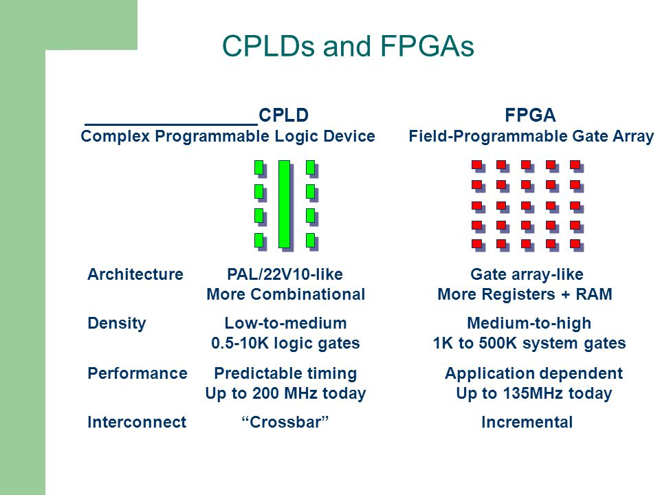 CPLDs and FPGAs CPLD FPGA