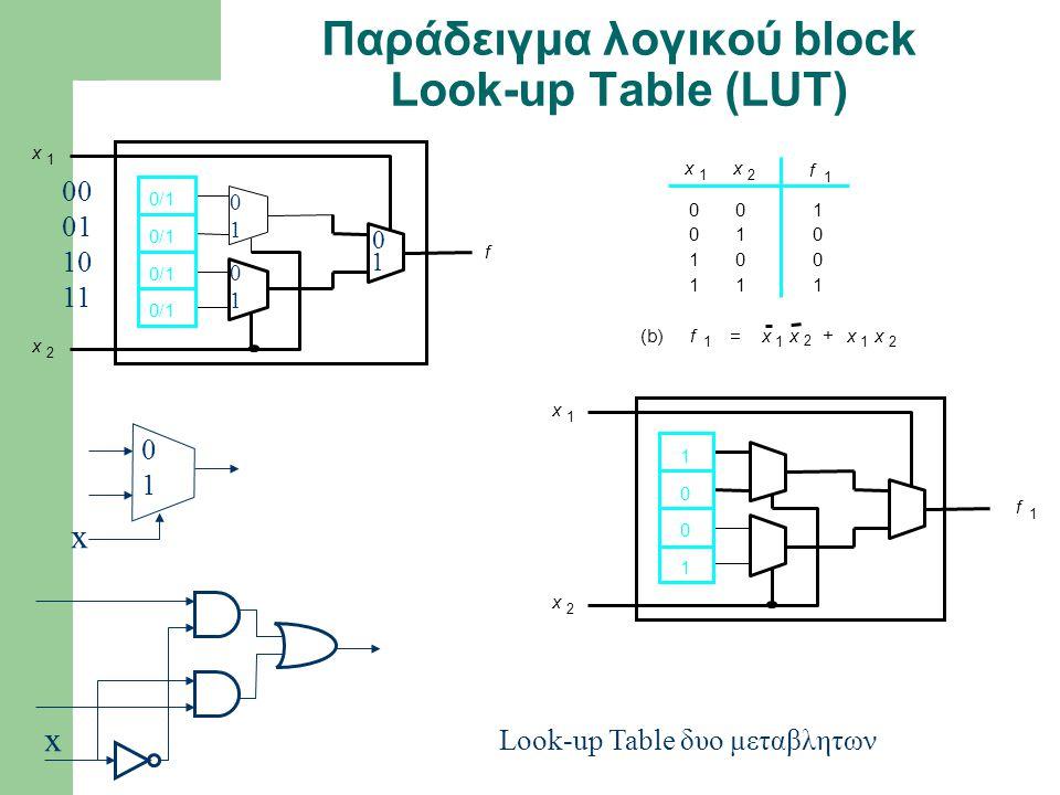 Παράδειγμα λογικού block Look-up Table (LUT)