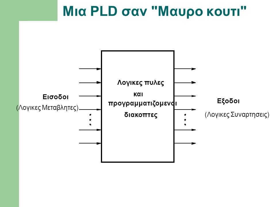Μια PLD σαν Μαυρο κουτι Λογικες πυλες και Εισοδοι Εξοδοι