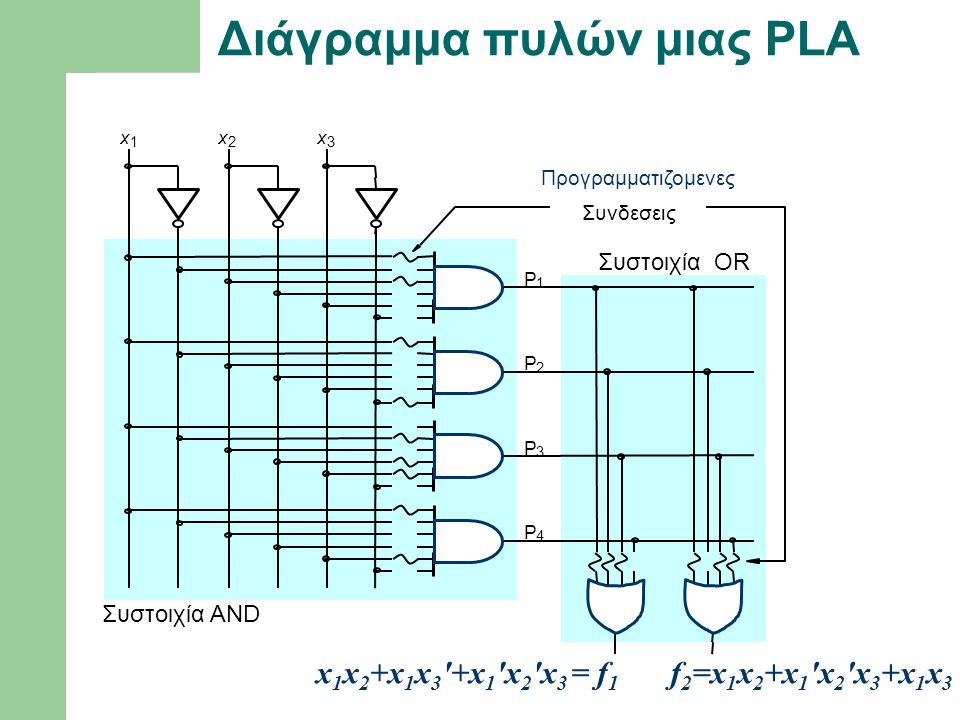 Διάγραμμα πυλών μιας PLA