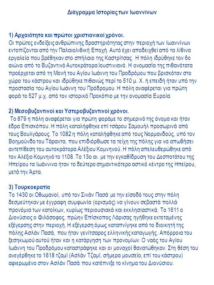 Διάγραμμα Ιστορίας των Ιωαννίνων