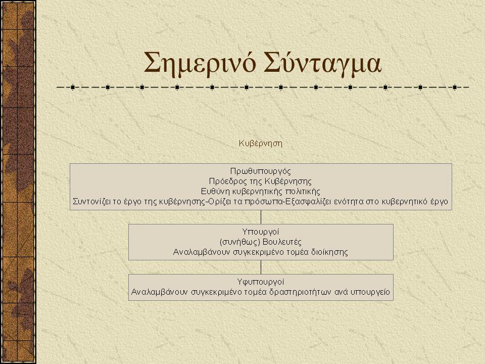 Σημερινό Σύνταγμα