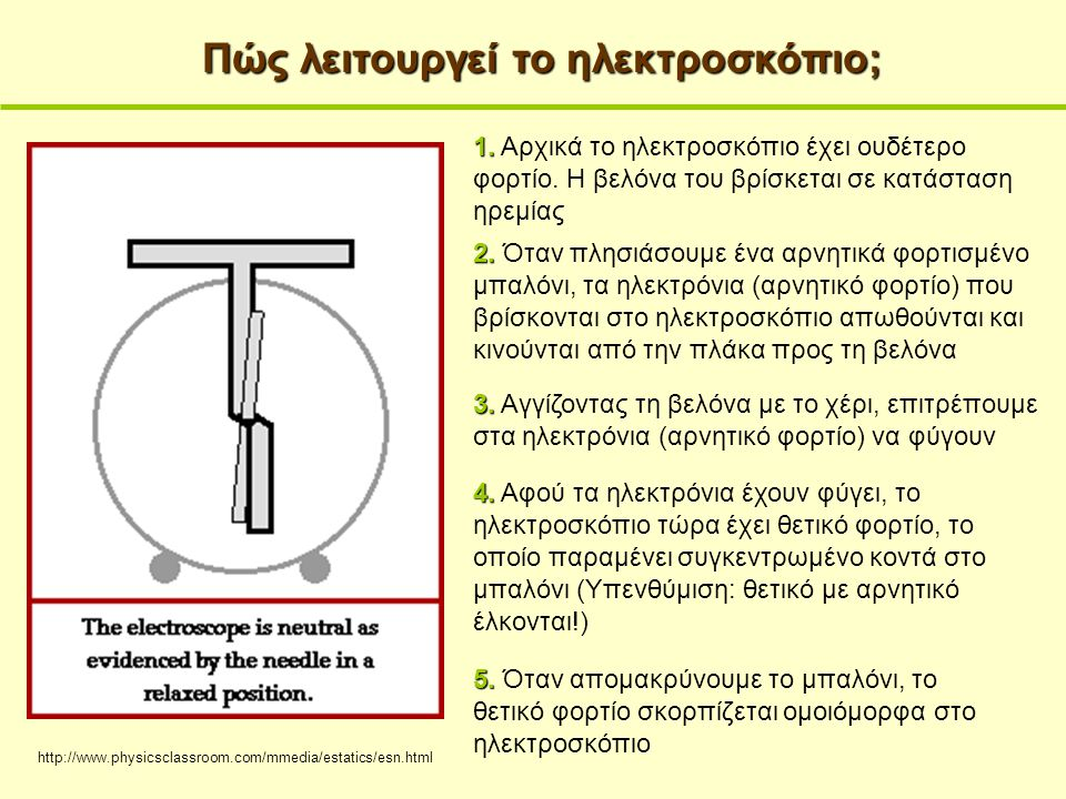 Πώς λειτουργεί το ηλεκτροσκόπιο;