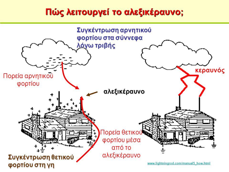 Πώς λειτουργεί το αλεξικέραυνο;