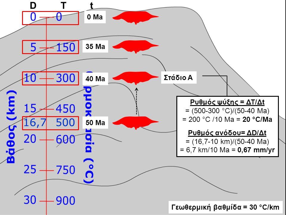 16,7 500 D T t 0 Ma 35 Ma Στάδιο A 40 Ma Ρυθμός ψύξης = ΔΤ/Δt