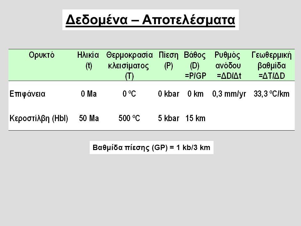 Δεδομένα – Αποτελέσματα Βαθμίδα πίεσης (GP) = 1 kb/3 km