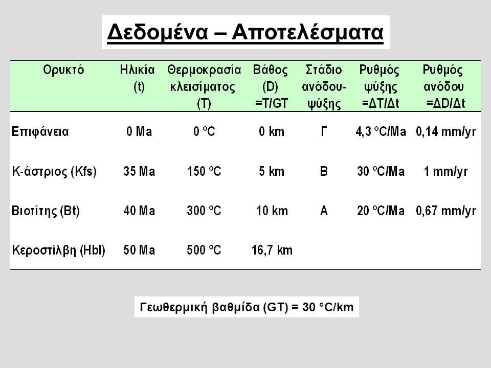 Δεδομένα – Αποτελέσματα Γεωθερμική βαθμίδα (GT) = 30 °C/km