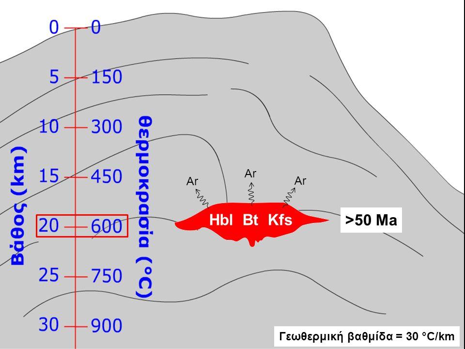 Ar Ar Ar Hbl Bt Kfs >50 Ma Γεωθερμική βαθμίδα = 30 °C/km
