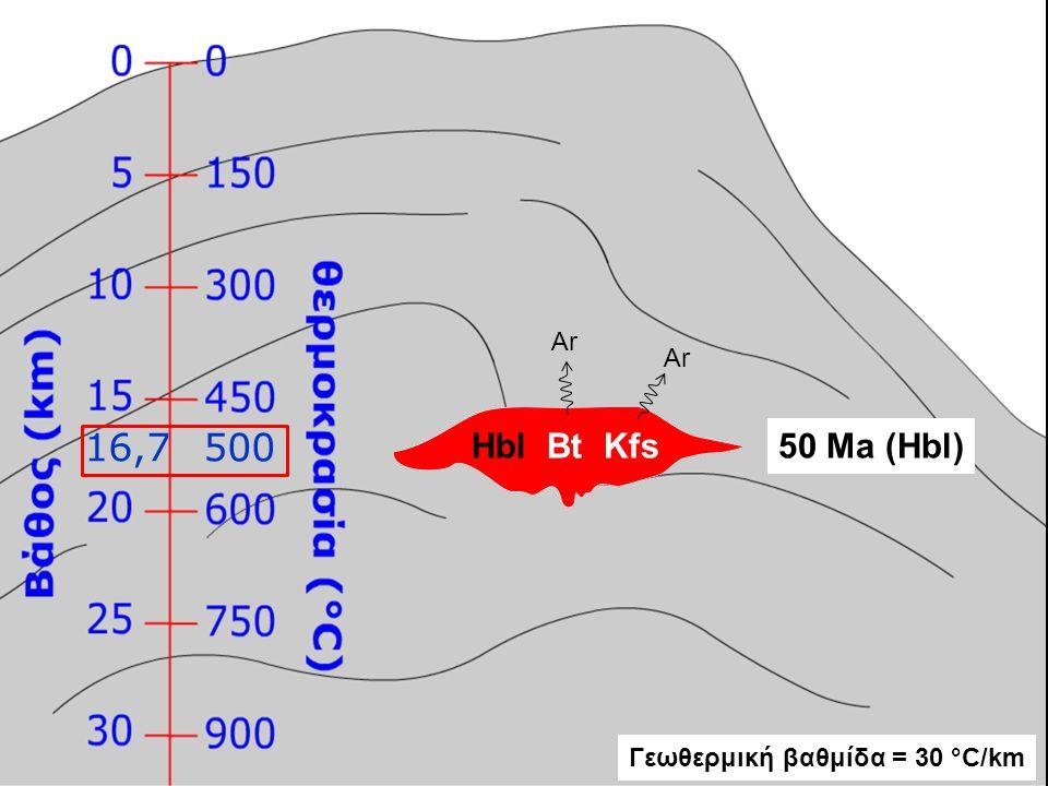 Ar Ar 16,7 500 Hbl Bt Kfs 50 Ma (Hbl) Γεωθερμική βαθμίδα = 30 °C/km