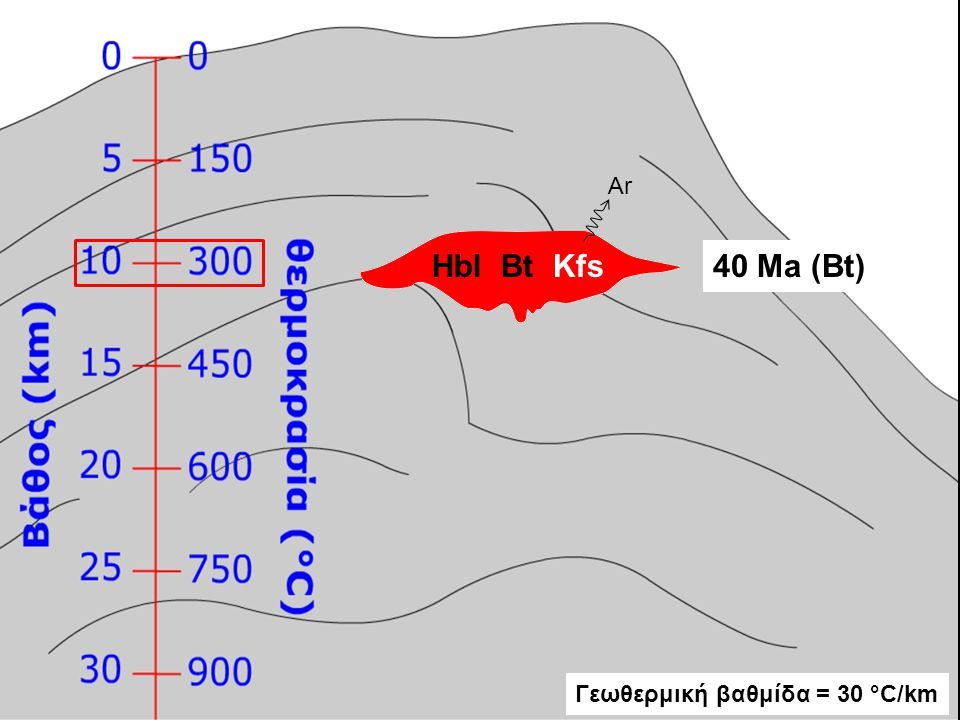 Ar Hbl Bt Kfs 40 Ma (Bt) Γεωθερμική βαθμίδα = 30 °C/km