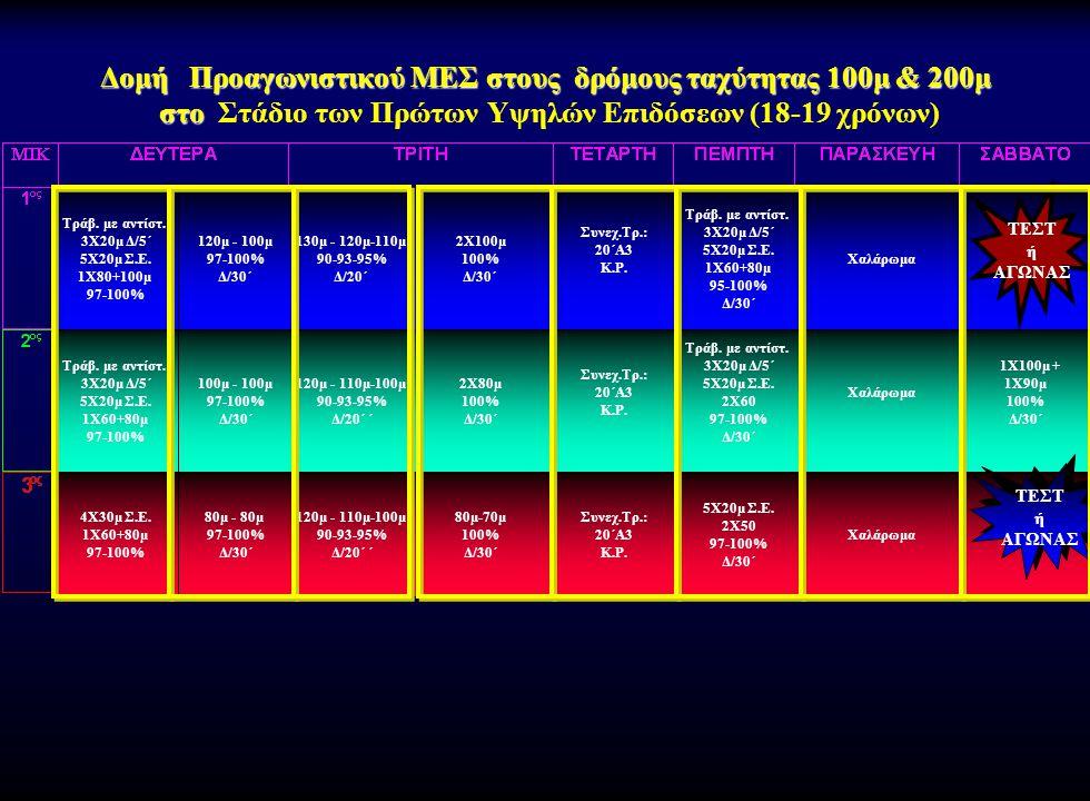 Δομή Προαγωνιστικού ΜΕΣ στους δρόμους ταχύτητας 100μ & 200μ στο Στάδιο των Πρώτων Υψηλών Επιδόσεων (18-19 χρόνων)