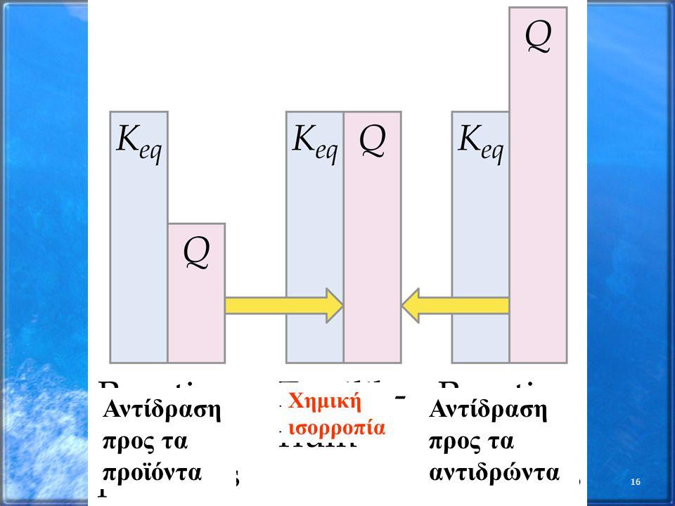 Αντίδραση προς τα προϊόντα Αντίδραση προς τα αντιδρώντα