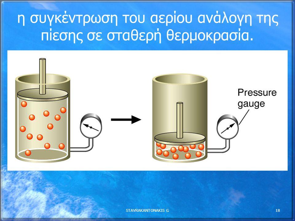 η συγκέντρωση του αερίου ανάλογη της πίεσης σε σταθερή θερμοκρασία.