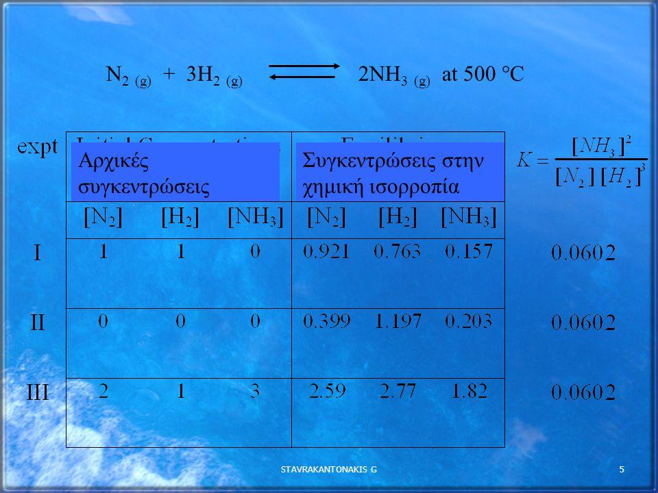 Αρχικές συγκεντρώσεις Συγκεντρώσεις στην χημική ισορροπία