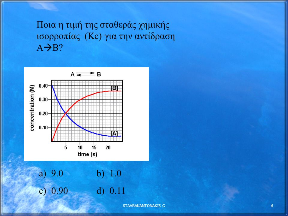 Ποια η τιμή της σταθεράς χημικής ισορροπίας (Kc) για την αντίδραση ΑΒ