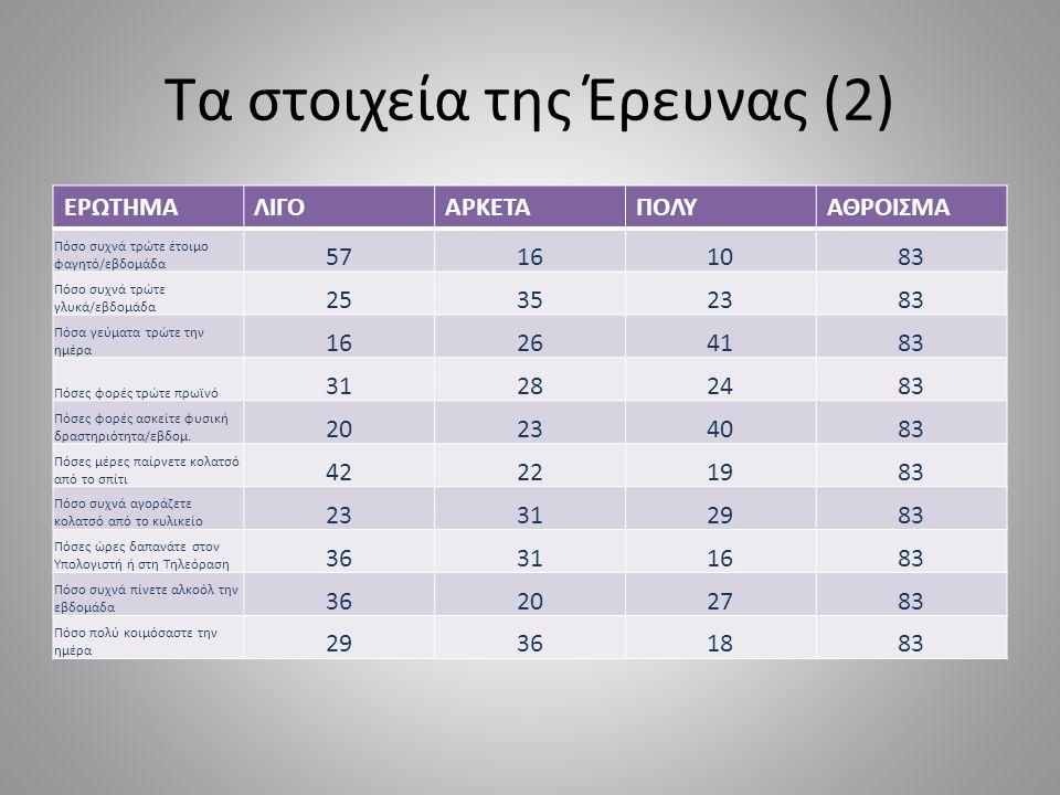 Τα στοιχεία της Έρευνας (2)