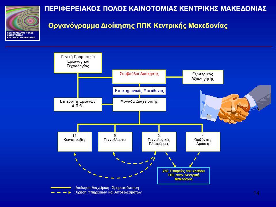 Οργανόγραμμα Διοίκησης ΠΠΚ Κεντρικής Μακεδονίας