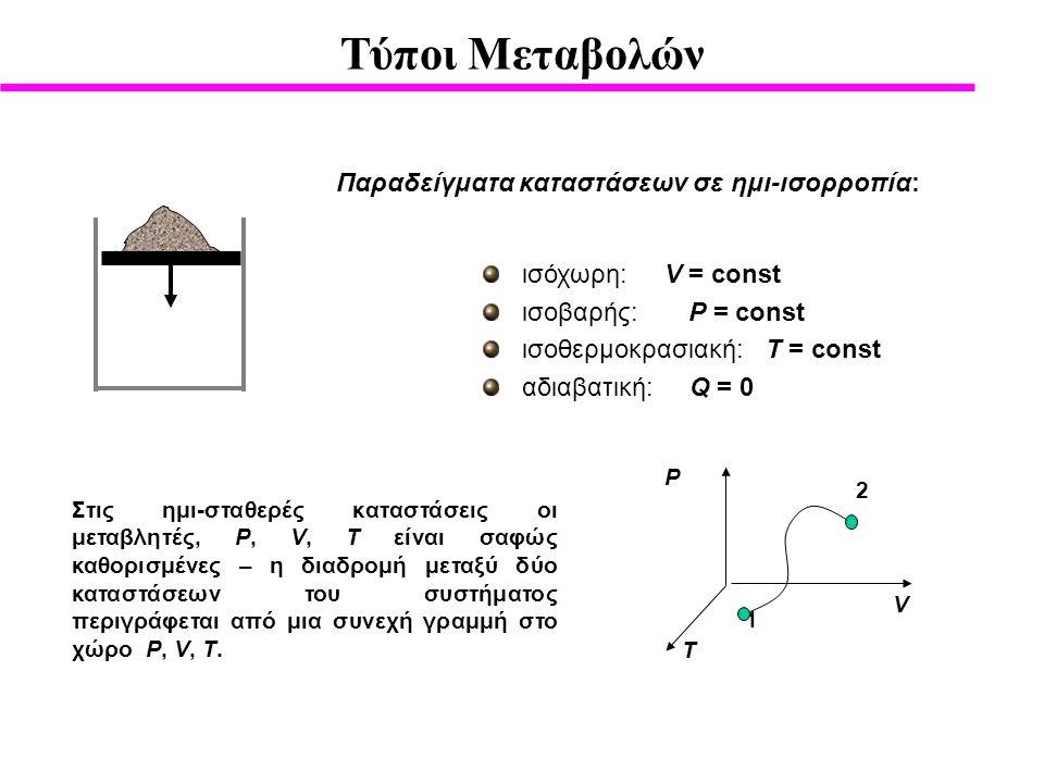 Παραδείγματα καταστάσεων σε ημι-ισορροπία:
