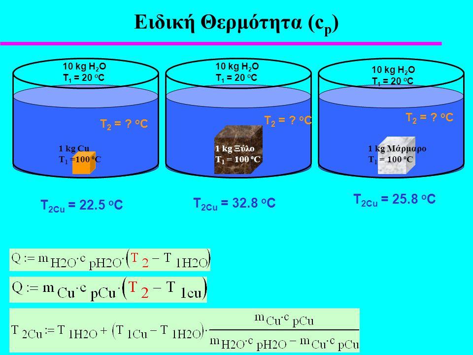 Eιδική Θερμότητα (cp) T2Cu = 25.8 oC T2Cu = 32.8 oC T2Cu = 22.5 oC