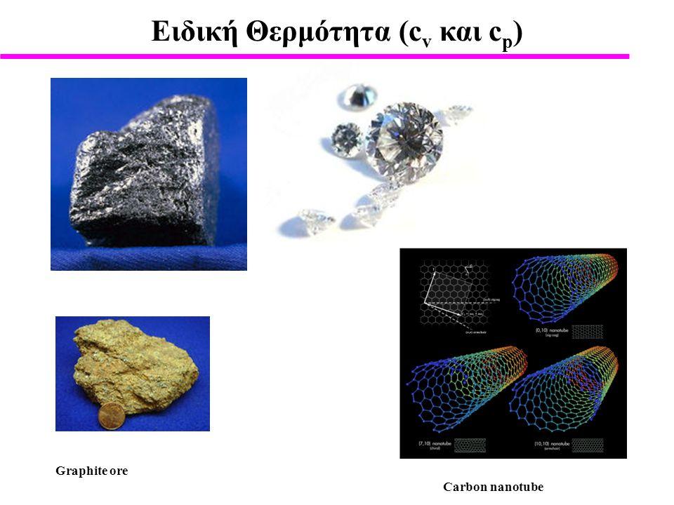 Eιδική Θερμότητα (cv και cp)