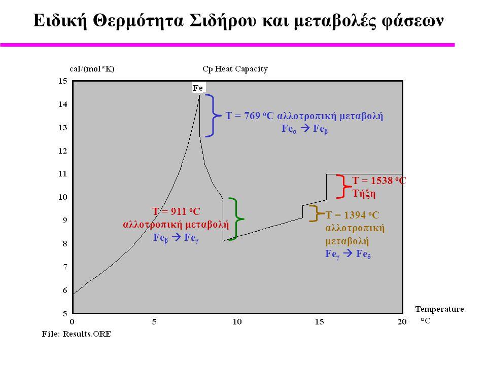Eιδική Θερμότητα Σιδήρου και μεταβολές φάσεων