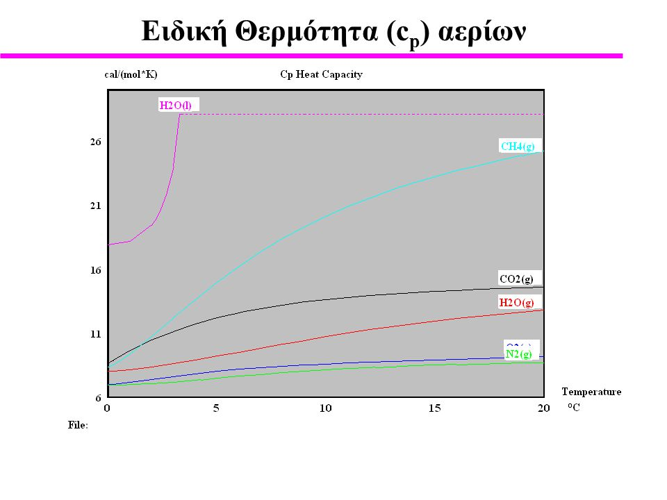 Eιδική Θερμότητα (cp) αερίων