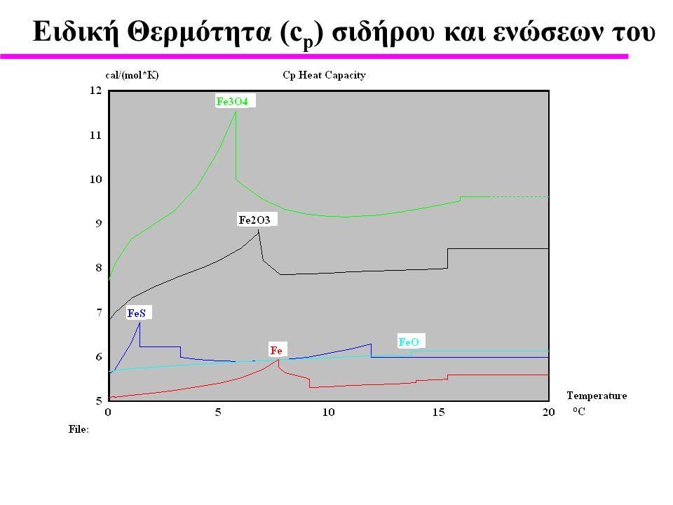 Eιδική Θερμότητα (cp) σιδήρου και ενώσεων του
