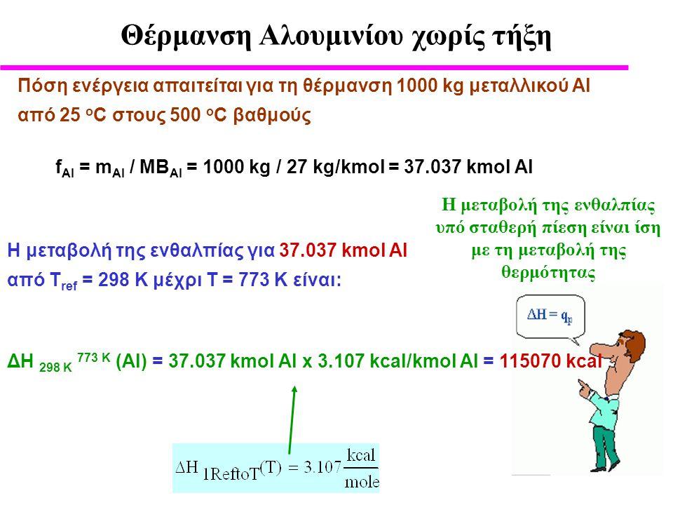 Θέρμανση Αλουμινίου χωρίς τήξη