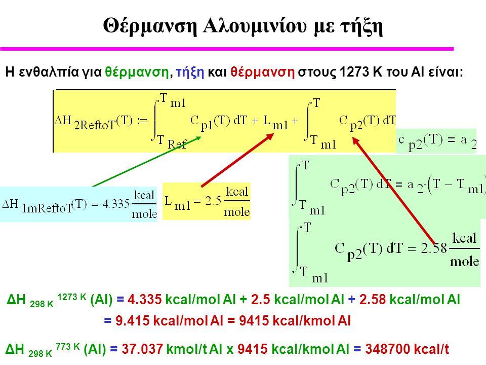Θέρμανση Αλουμινίου με τήξη