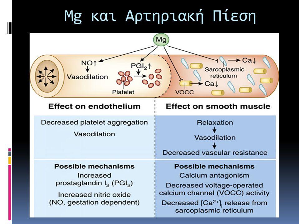 Mg και Αρτηριακή Πίεση