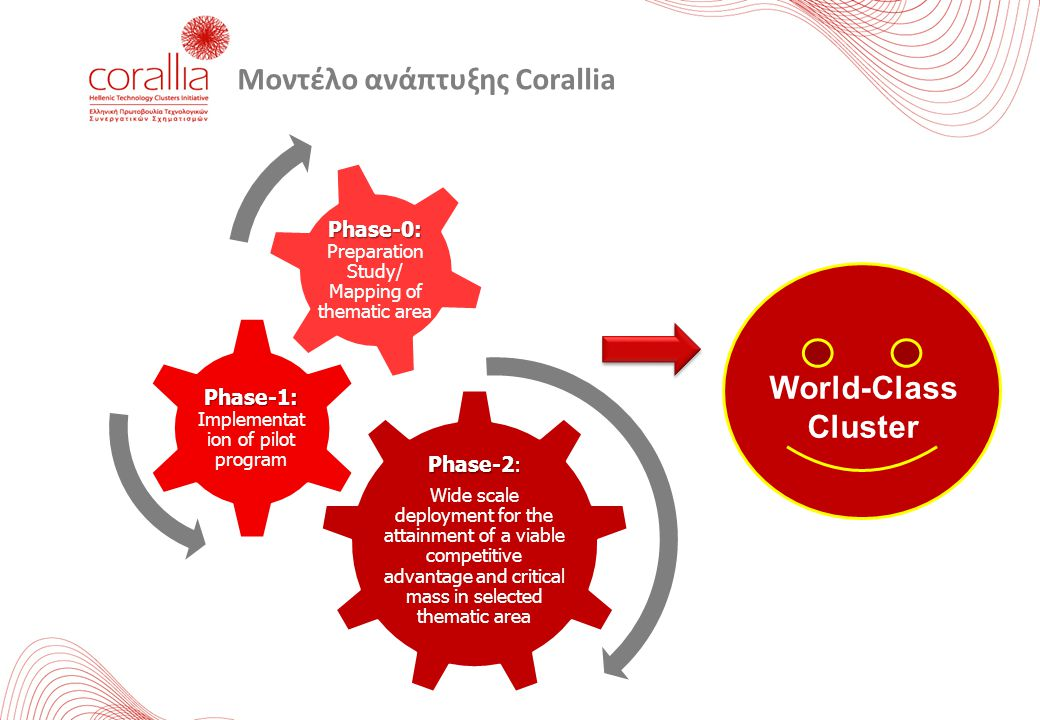 Μοντέλο ανάπτυξης Corallia