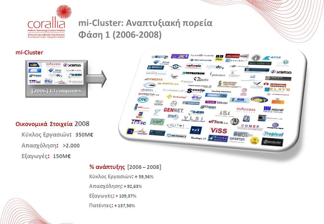 mi-Cluster: Αναπτυξιακή πορεία Φάση 1 (2006-2008)