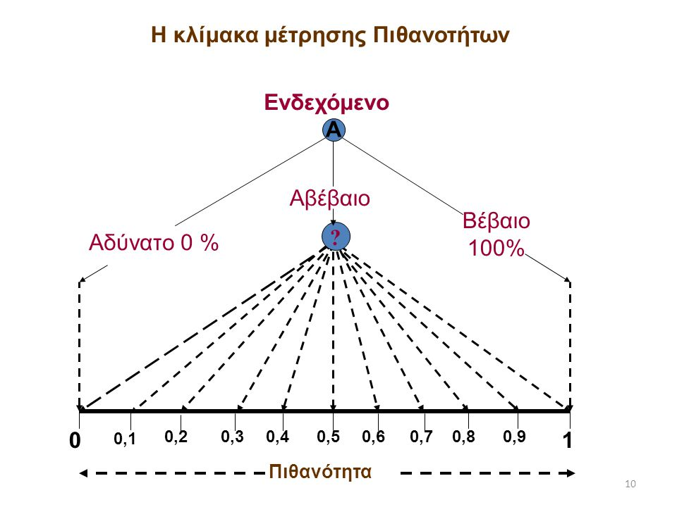 Η κλίμακα μέτρησης Πιθανοτήτων