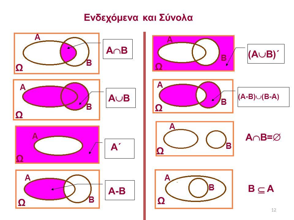 Ενδεχόμενα και Σύνολα ΑΒ (ΑΒ)΄ Ω Ω ΑΒ Ω Ω ΑΒ= Α΄ Ω Ω B  A A-B Ω